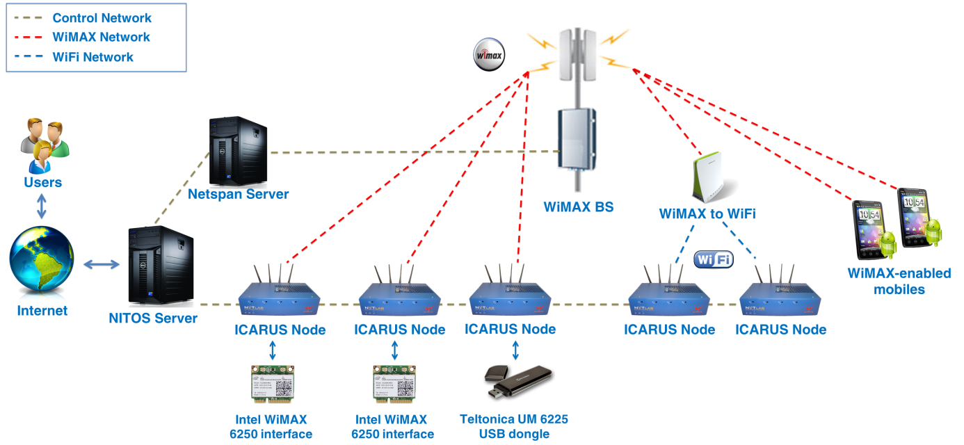 wimax arch