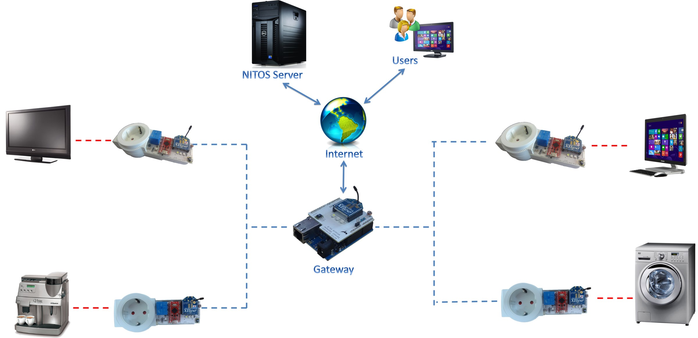 network based control of electrical appliances A personal computer (pc) based home control appliance is the use of control   all pc has the ability to communicate over the local area network (lan.